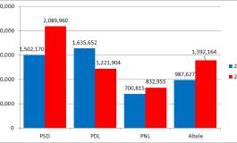 ANALIZA CSCI: PSD Ponta vs. PSD Geoana. 5 evolutii in profilul electoratului PSD
