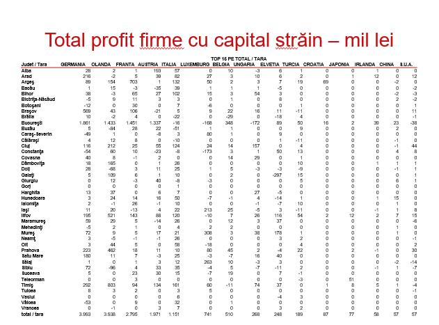 Total profit firme cu capital strain tabel
