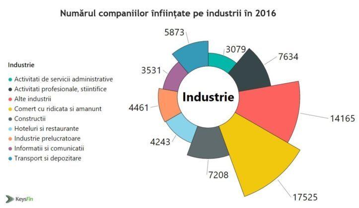 ANALIZA – Care sunt domeniile in care sa investesti in 2017