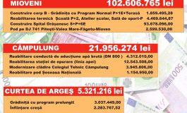 DOVADA INCOMPETENŢEI ! Curtea de Argeş tratată ca o comună la împărţirea banilor - VEZI URIASE DIFERENTE