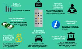 ANALIZA: Peste 100.000 de investitori și-au închis business-urile sau se află în dificultate în 2018 -DE CE DAU GREȘ INVESTITORII?