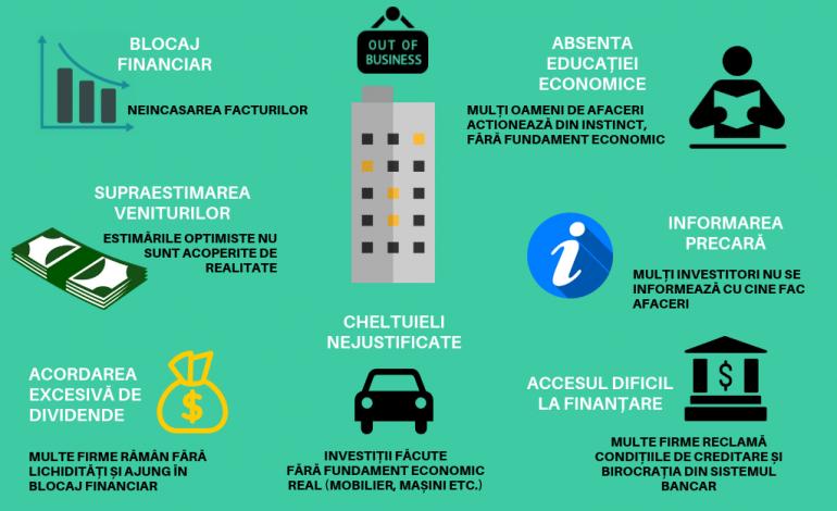 ANALIZA: Peste 100.000 de investitori și-au închis business-urile sau se află în dificultate în 2018 –DE CE DAU GREȘ INVESTITORII?